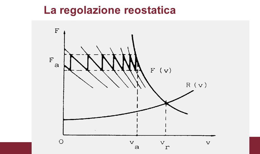 La regolazione reostatica