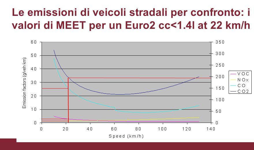 CO2 = 196; CO = 26; VOC = 2.8; NOx = 1.5 g/veh·km