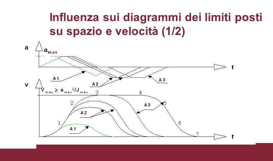 Influenza sui diagrammi dei limiti posti su spazio e velocità (1/2)