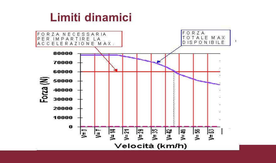 Limiti dinamici
