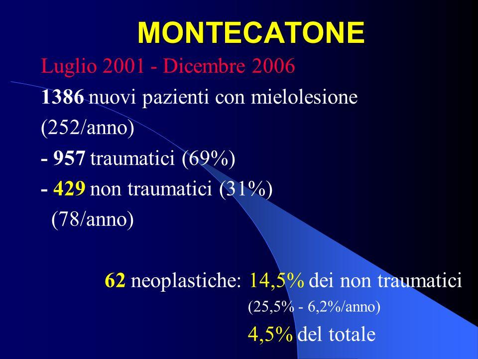 MONTECATONE Luglio 2001 - Dicembre 2006