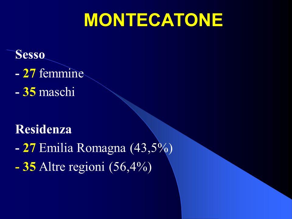 MONTECATONE Sesso - 27 femmine - 35 maschi Residenza