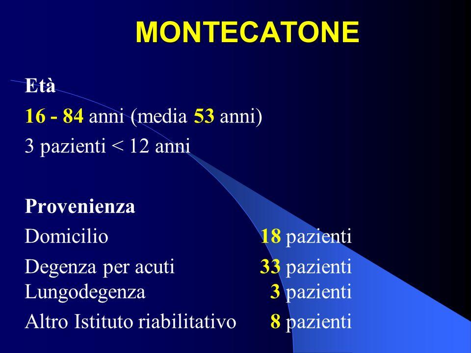 MONTECATONE Età 16 - 84 anni (media 53 anni) 3 pazienti < 12 anni