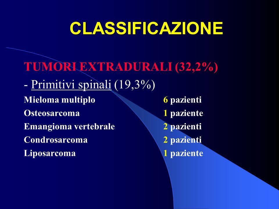 CLASSIFICAZIONE TUMORI EXTRADURALI (32,2%) - Primitivi spinali (19,3%)