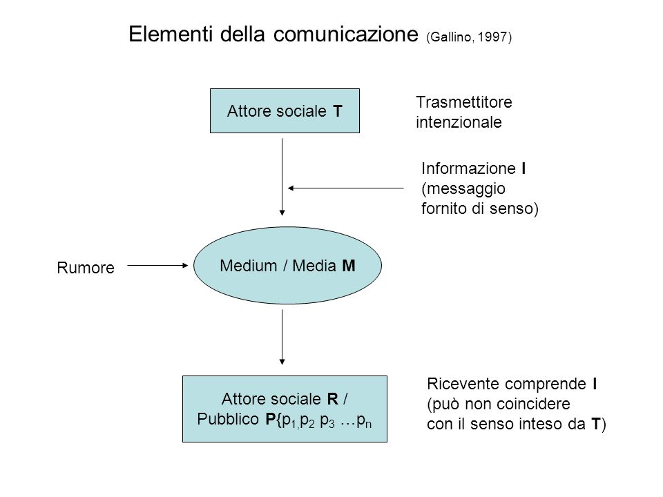 Elementi della comunicazione (Gallino, 1997)