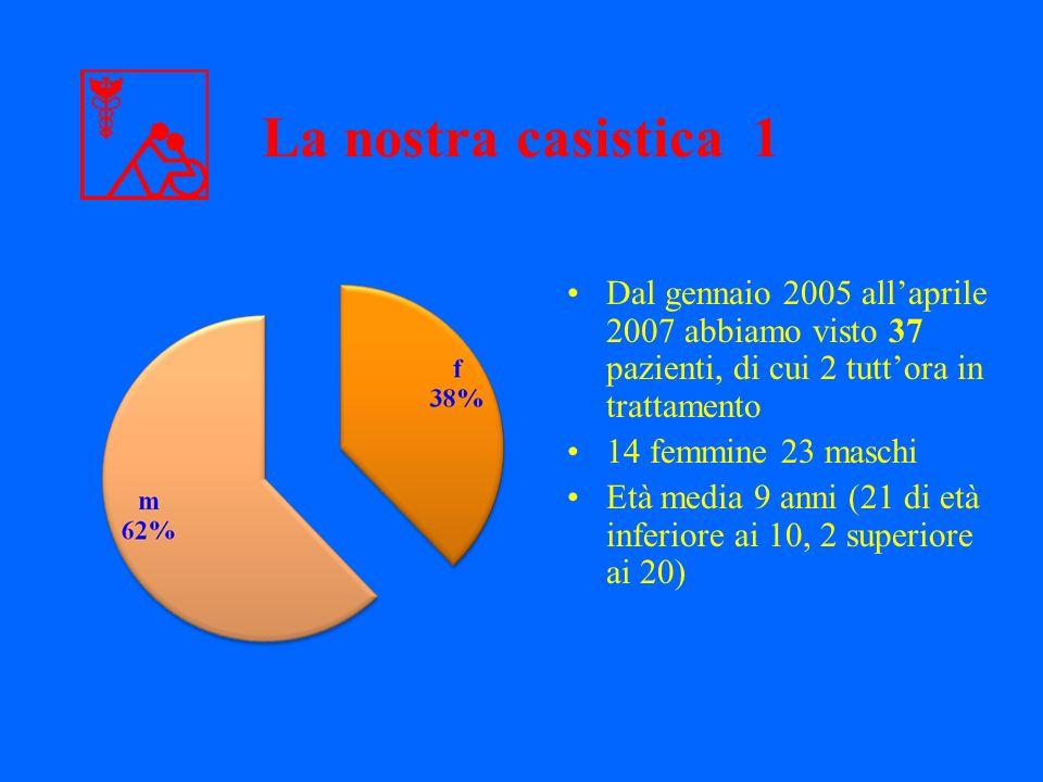 La nostra casistica 1 Dal gennaio 2005 all'aprile 2007 abbiamo visto 37 pazienti, di cui 2 tutt'ora in trattamento.