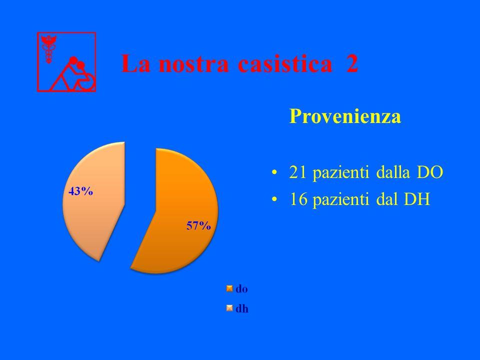 La nostra casistica 2 Provenienza 21 pazienti dalla DO