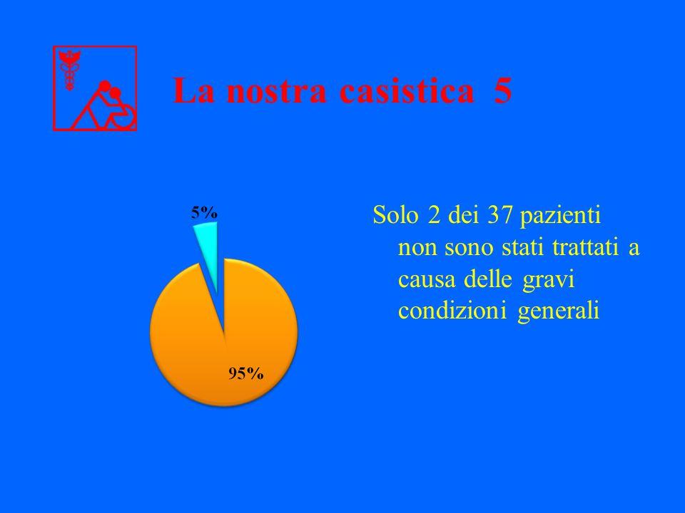 La nostra casistica 5 Solo 2 dei 37 pazienti non sono stati trattati a causa delle gravi condizioni generali.