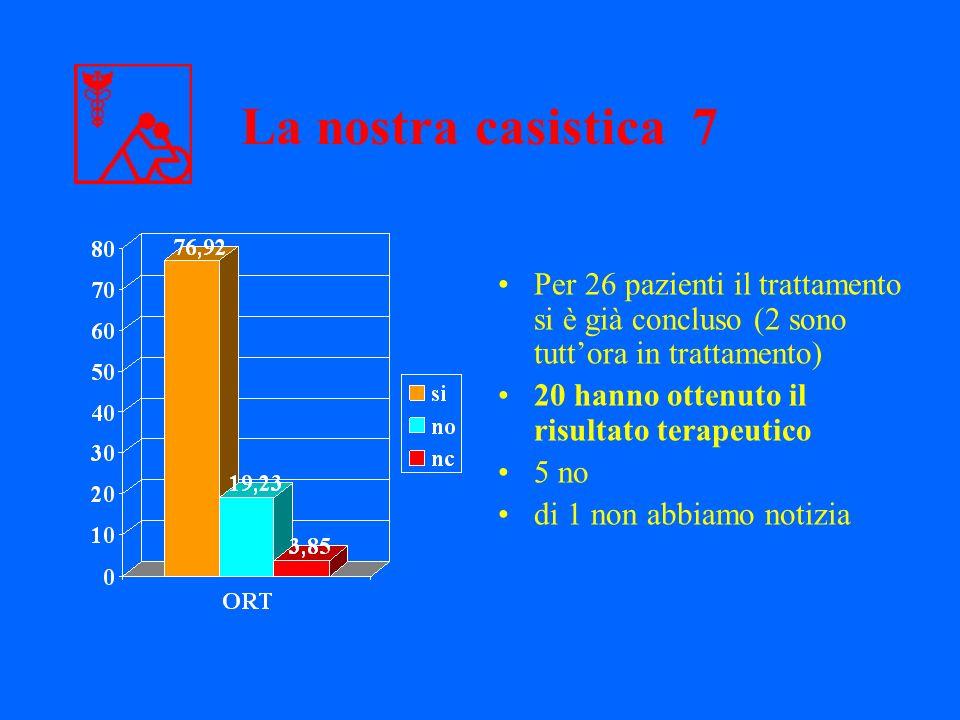 La nostra casistica 7 Per 26 pazienti il trattamento si è già concluso (2 sono tutt'ora in trattamento)