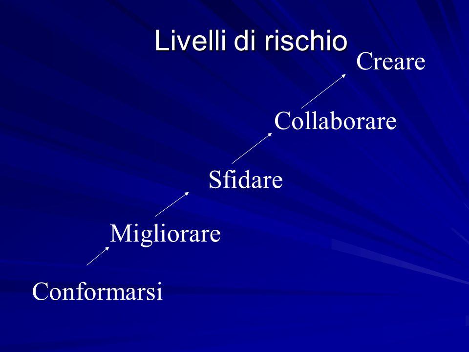 Livelli di rischio Creare Collaborare Sfidare Migliorare Conformarsi