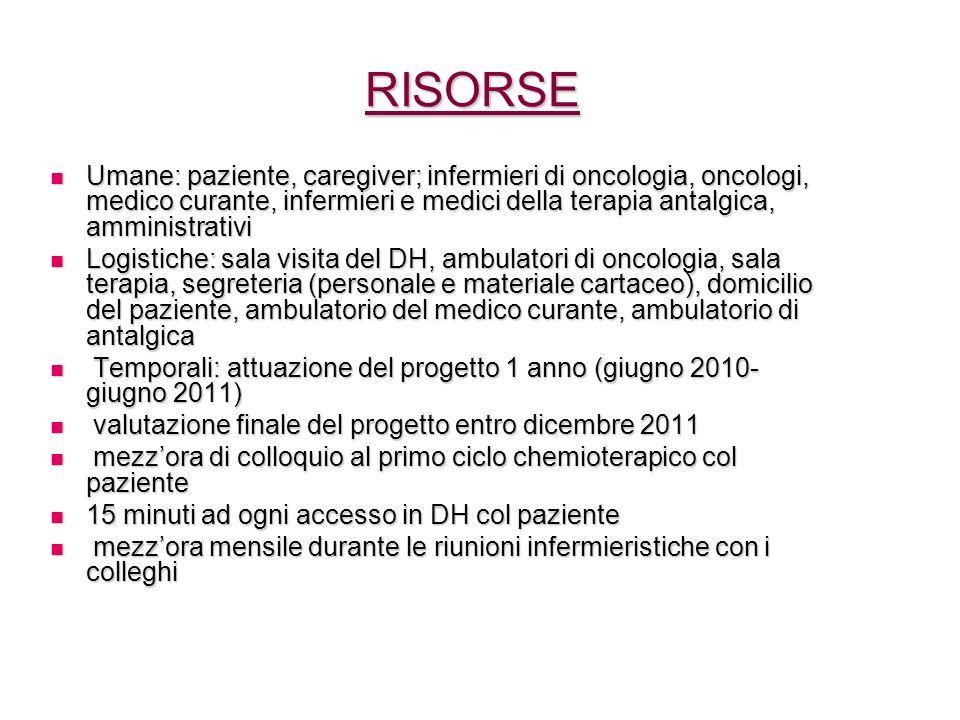 RISORSE Umane: paziente, caregiver; infermieri di oncologia, oncologi, medico curante, infermieri e medici della terapia antalgica, amministrativi.