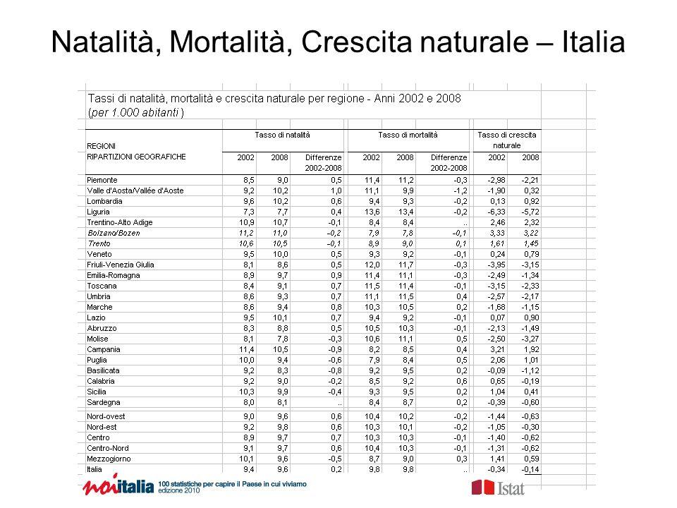 Natalità, Mortalità, Crescita naturale – Italia