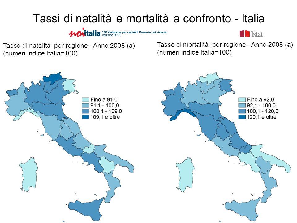 Tassi di natalità e mortalità a confronto - Italia