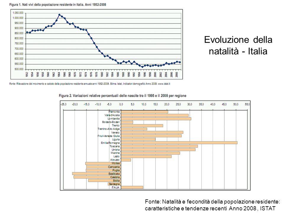 Evoluzione della natalità - Italia