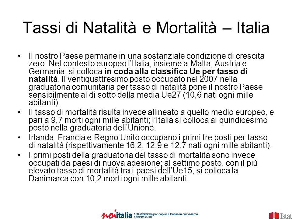 Tassi di Natalità e Mortalità – Italia