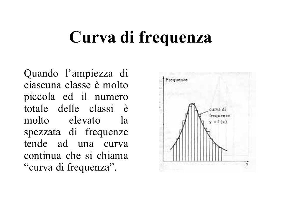 Curva di frequenza