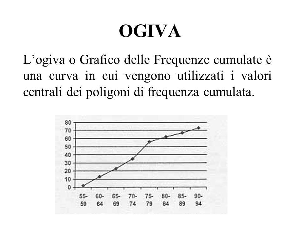 OGIVA L'ogiva o Grafico delle Frequenze cumulate è una curva in cui vengono utilizzati i valori centrali dei poligoni di frequenza cumulata.