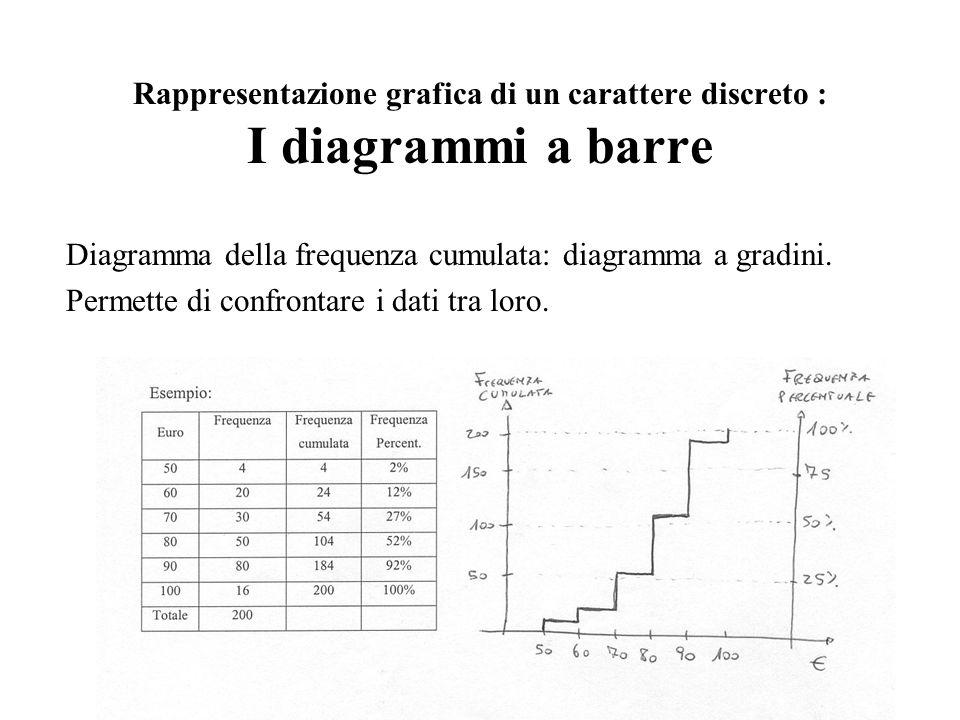 Rappresentazione grafica di un carattere discreto : I diagrammi a barre