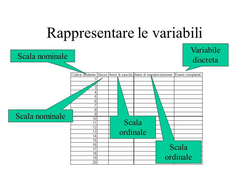 Rappresentare le variabili