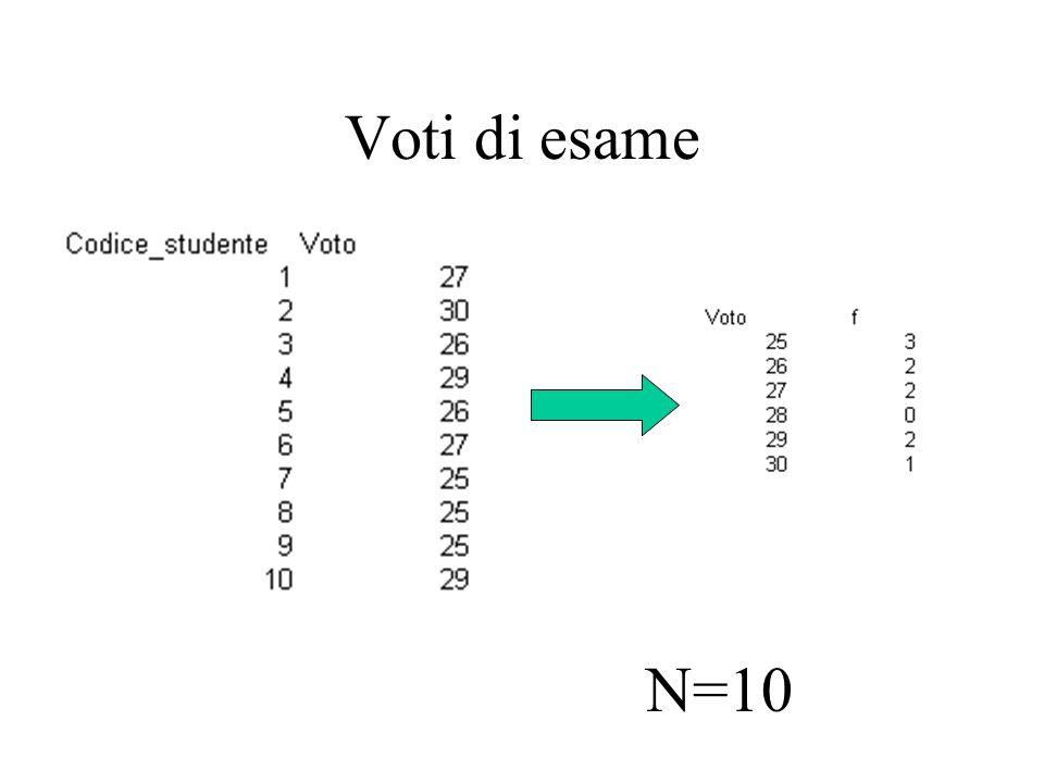 Voti di esame N=10
