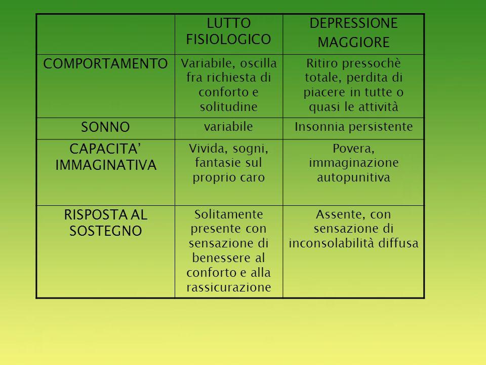 z LUTTO FISIOLOGICO DEPRESSIONE MAGGIORE COMPORTAMENTO SONNO