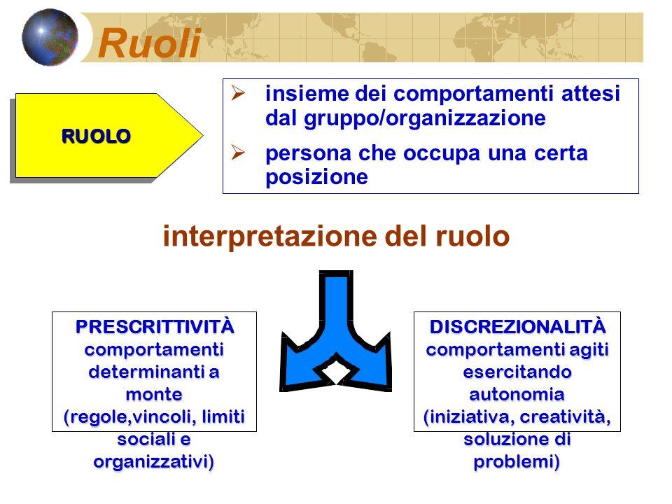 interpretazione del ruolo