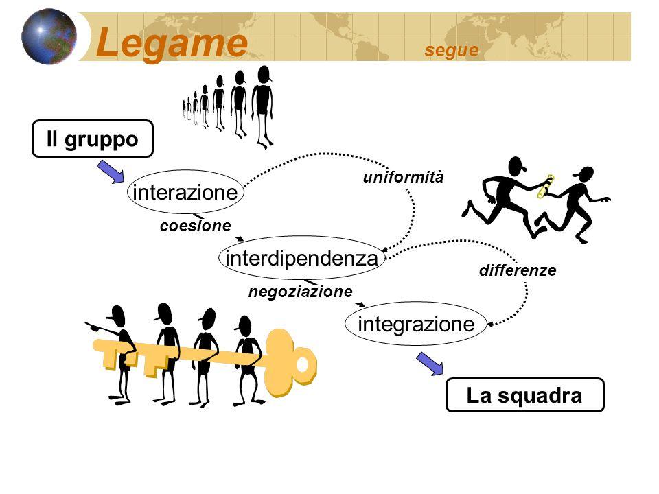 Legame segue Il gruppo interazione interdipendenza integrazione