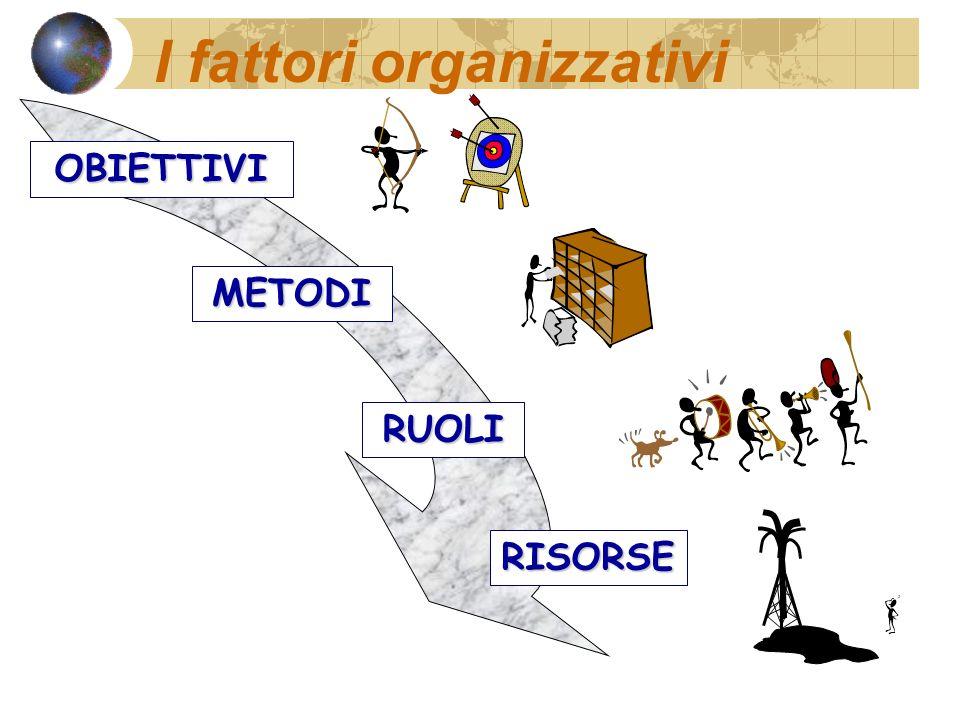 I fattori organizzativi
