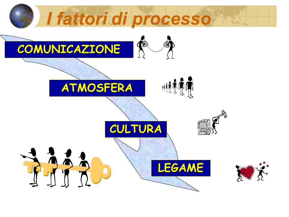 I fattori di processo COMUNICAZIONE ATMOSFERA CULTURA LEGAME