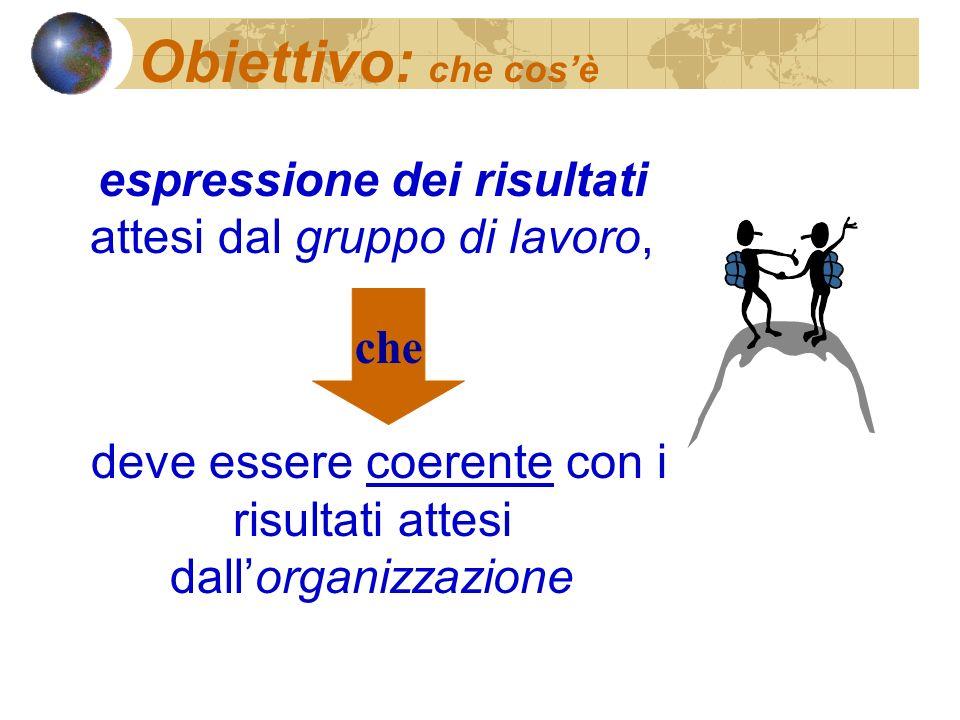 Obiettivo: che cos'è espressione dei risultati attesi dal gruppo di lavoro, deve essere coerente con i risultati attesi dall'organizzazione.