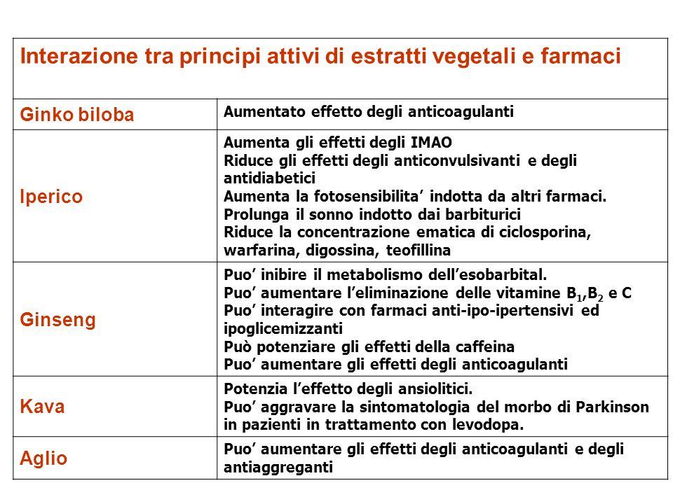 Interazione tra principi attivi di estratti vegetali e farmaci