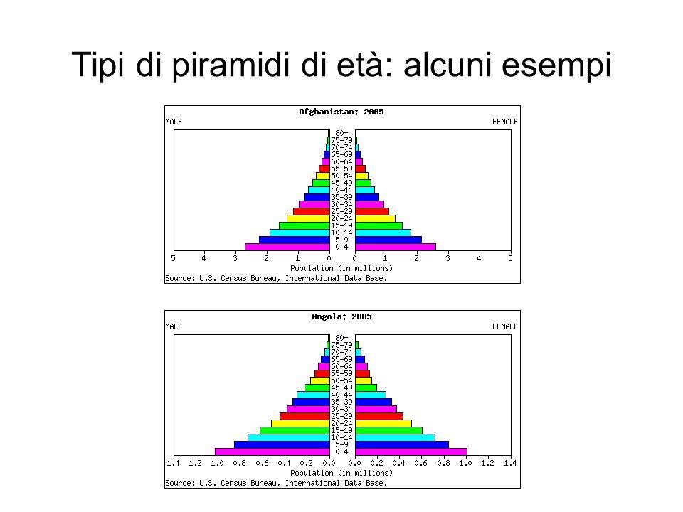 Tipi di piramidi di età: alcuni esempi