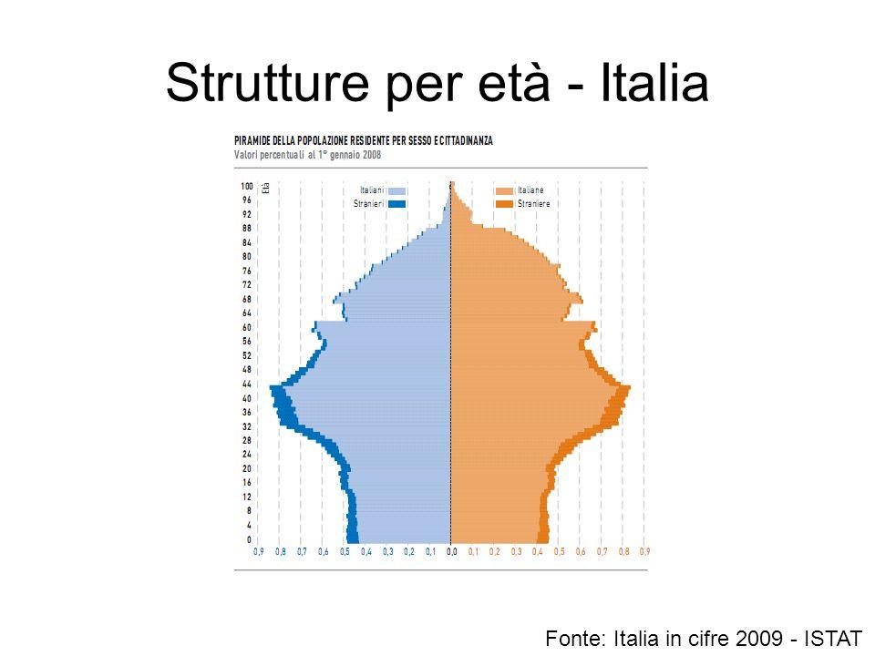 Strutture per età - Italia