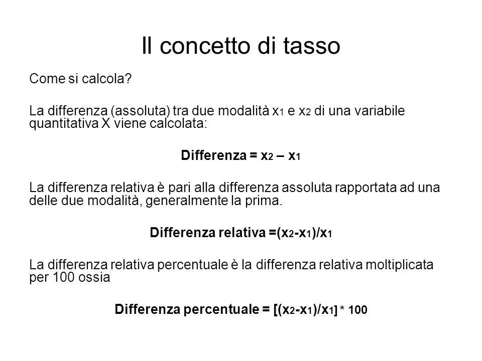 Il concetto di tasso Come si calcola