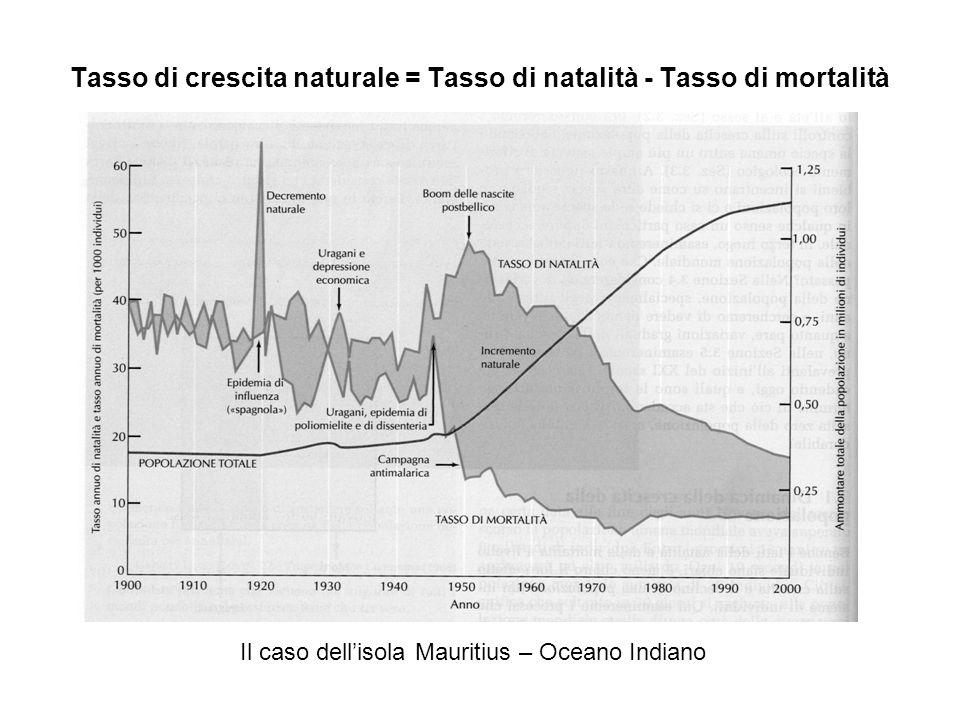 Tasso di crescita naturale = Tasso di natalità - Tasso di mortalità