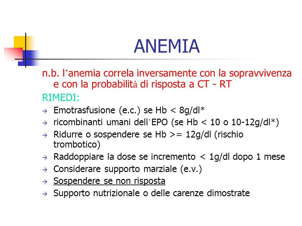 ANEMIA n.b. l'anemia correla inversamente con la sopravvivenza e con la probabilità di risposta a CT - RT.
