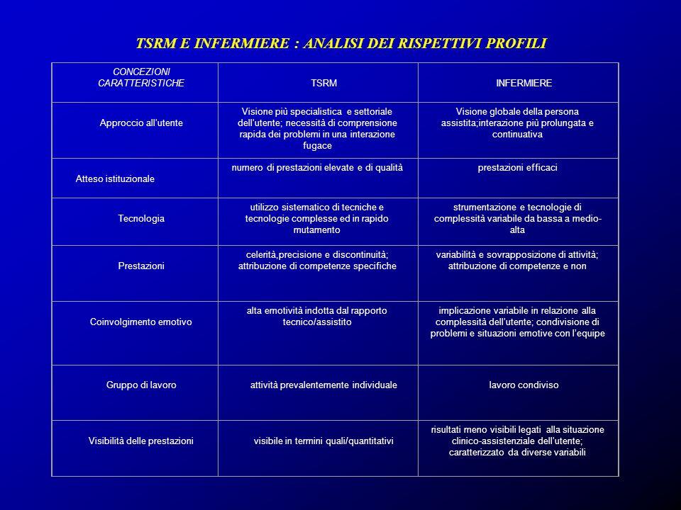 TSRM E INFERMIERE : ANALISI DEI RISPETTIVI PROFILI