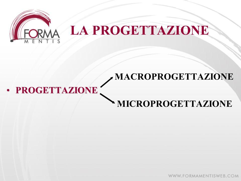 LA PROGETTAZIONE MACROPROGETTAZIONE PROGETTAZIONE MICROPROGETTAZIONE