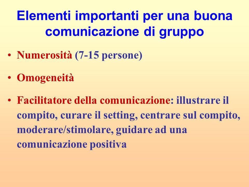 Elementi importanti per una buona comunicazione di gruppo