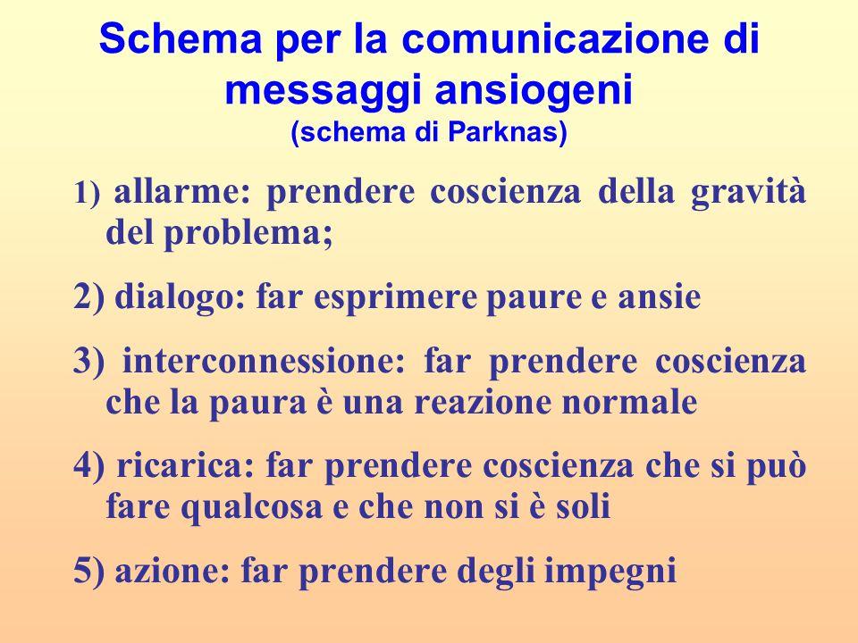 Schema per la comunicazione di messaggi ansiogeni (schema di Parknas)