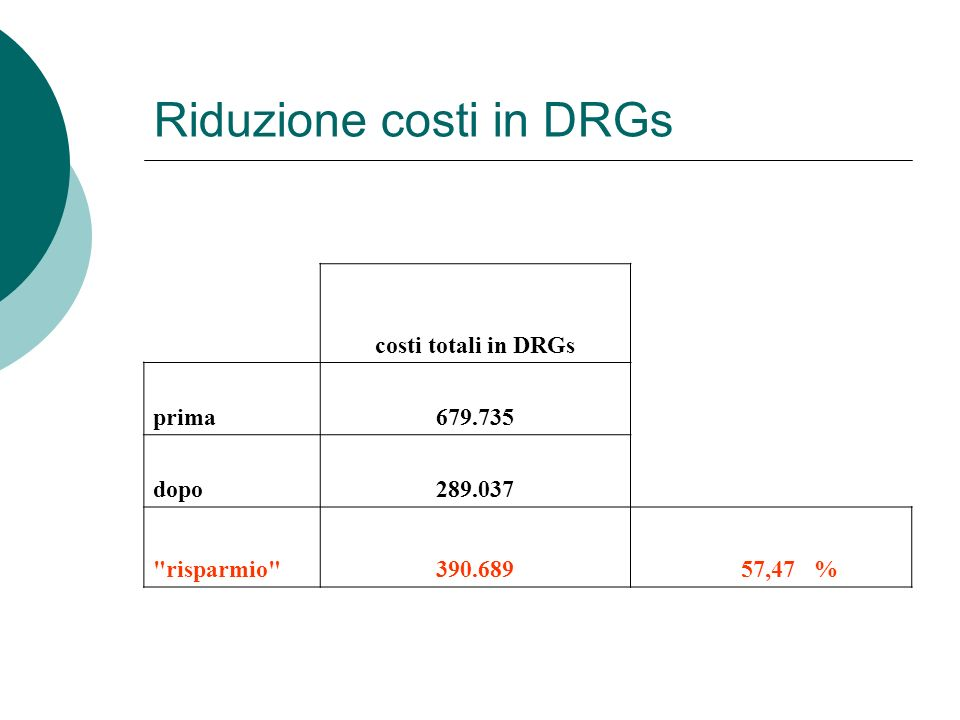 Riduzione costi in DRGs