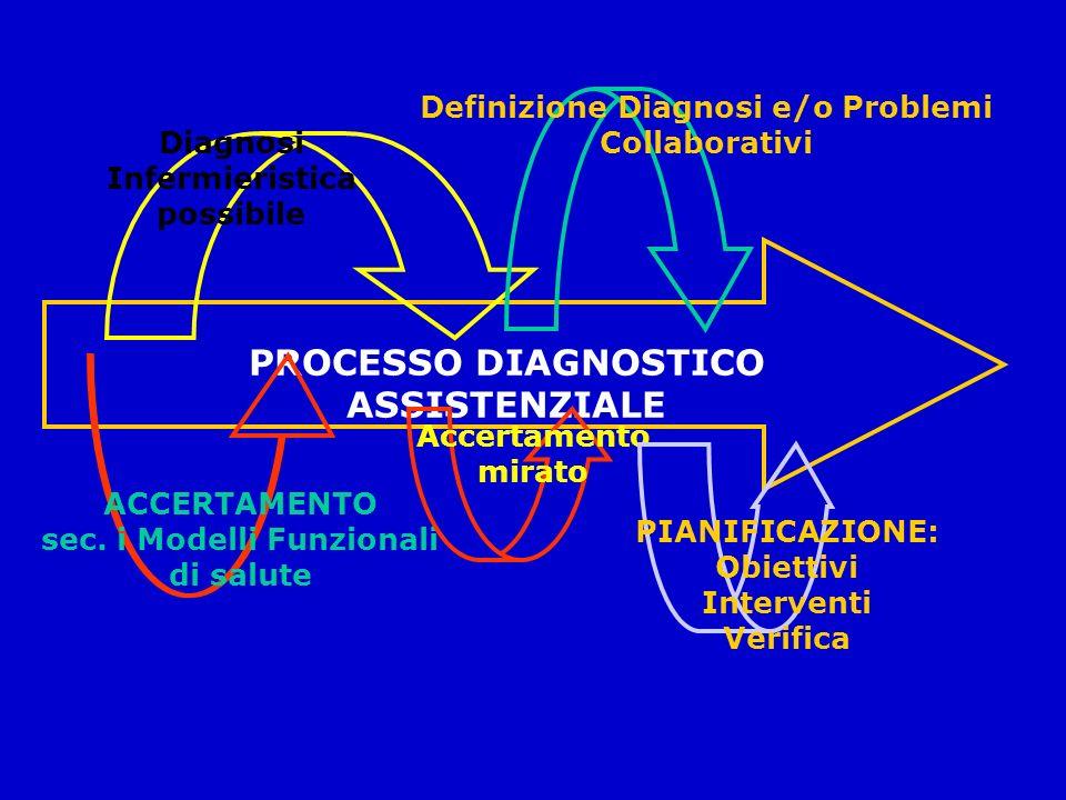 PROCESSO DIAGNOSTICO ASSISTENZIALE