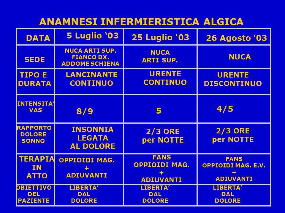 ANAMNESI INFERMIERISTICA ALGICA