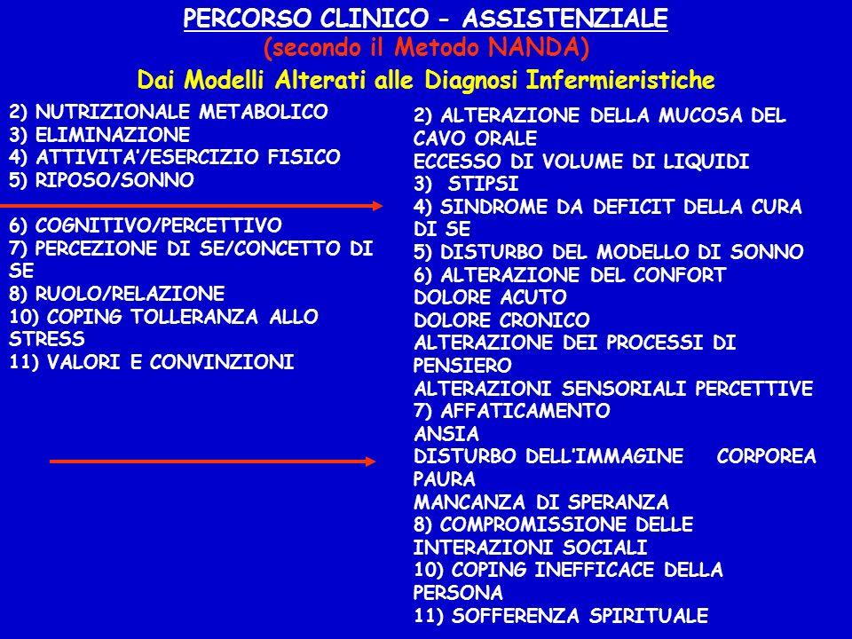 PERCORSO CLINICO - ASSISTENZIALE (secondo il Metodo NANDA)