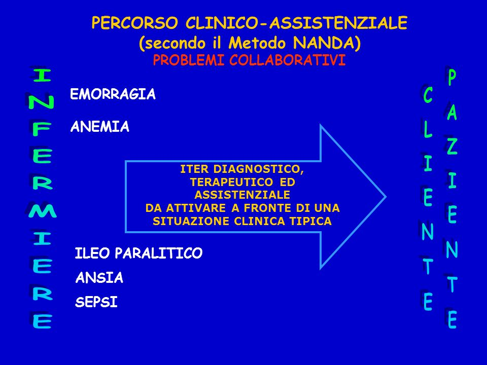 PERCORSO CLINICO-ASSISTENZIALE (secondo il Metodo NANDA)