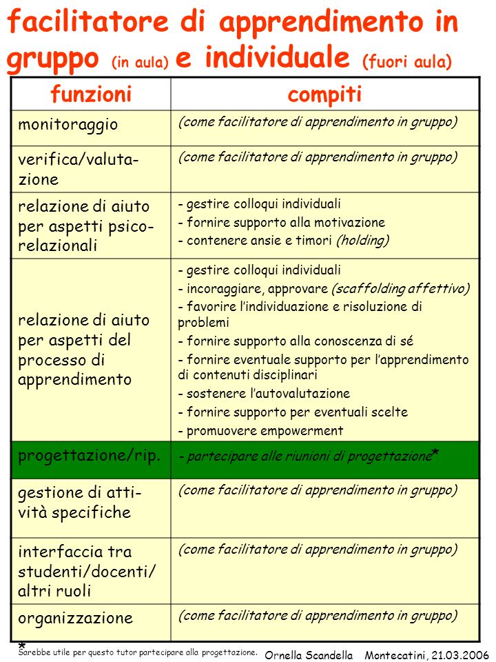 facilitatore di apprendimento in gruppo (in aula) e individuale (fuori aula)