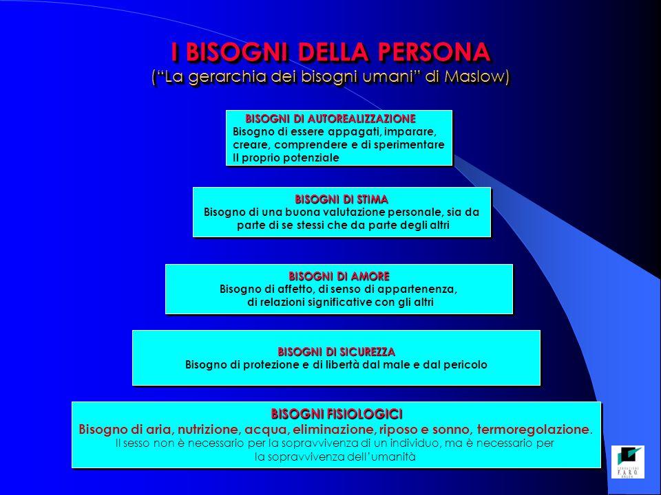 I BISOGNI DELLA PERSONA ( La gerarchia dei bisogni umani di Maslow)