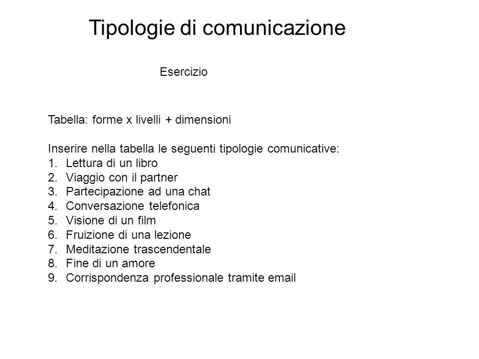 Tipologie di comunicazione
