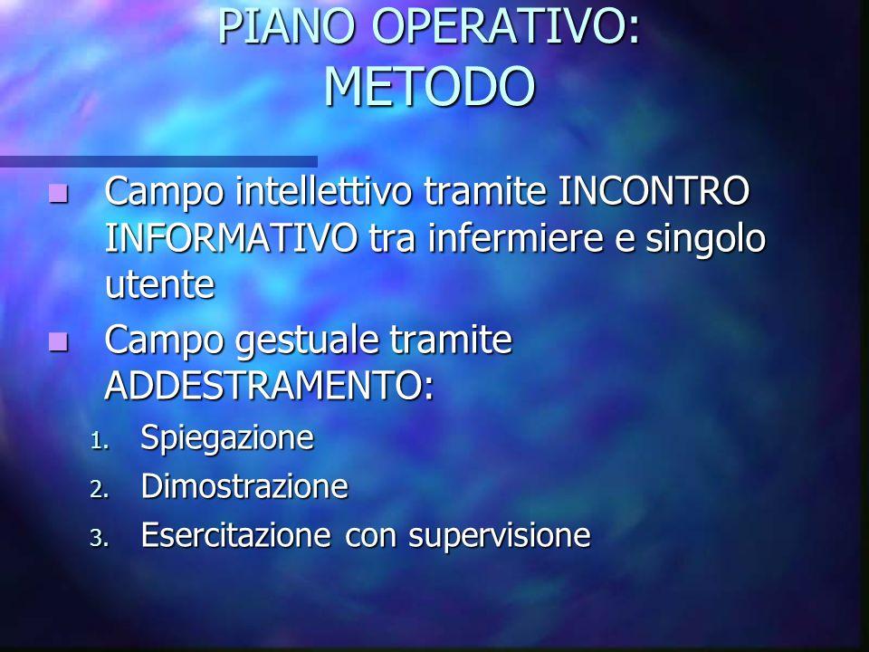 PIANO OPERATIVO: METODO