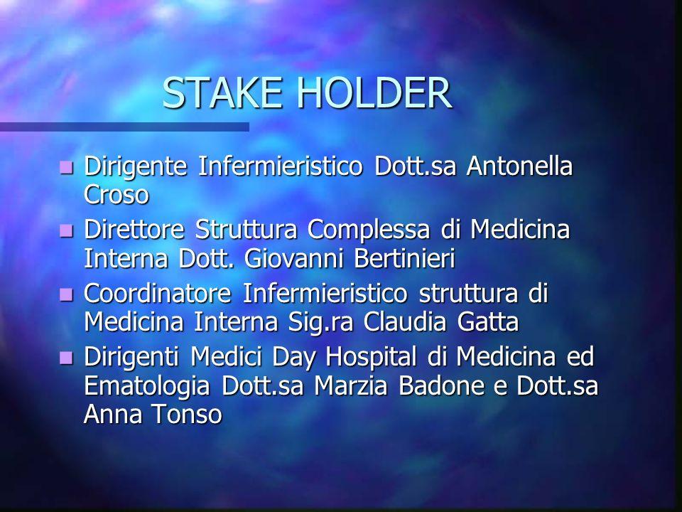 STAKE HOLDER Dirigente Infermieristico Dott.sa Antonella Croso